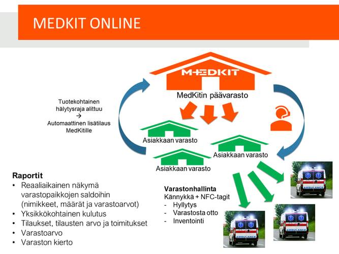 MedKit Online